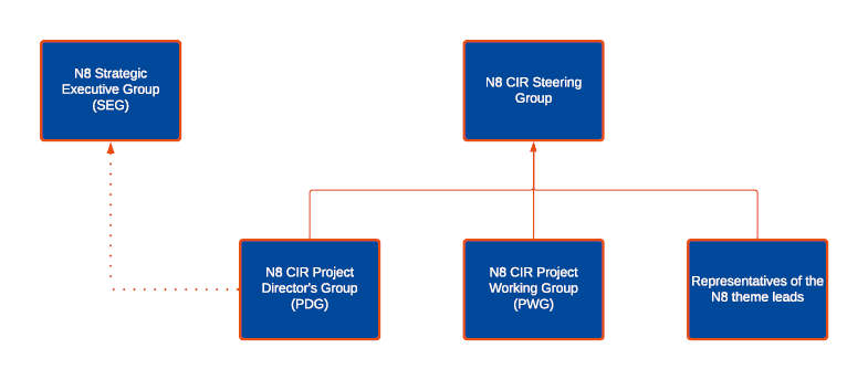 N8 CIR Governance Structure